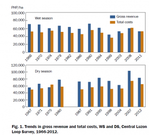 Fig. 1. Trends in gross revenue and total costs, WS and DS, Central Luzon Loop Survey, 1966-2012.
