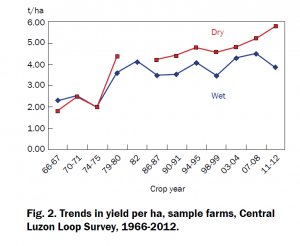 Fig. 2. Trends in yield per ha, sample farms, Central Luzon Loop Survey, 1966-2012.