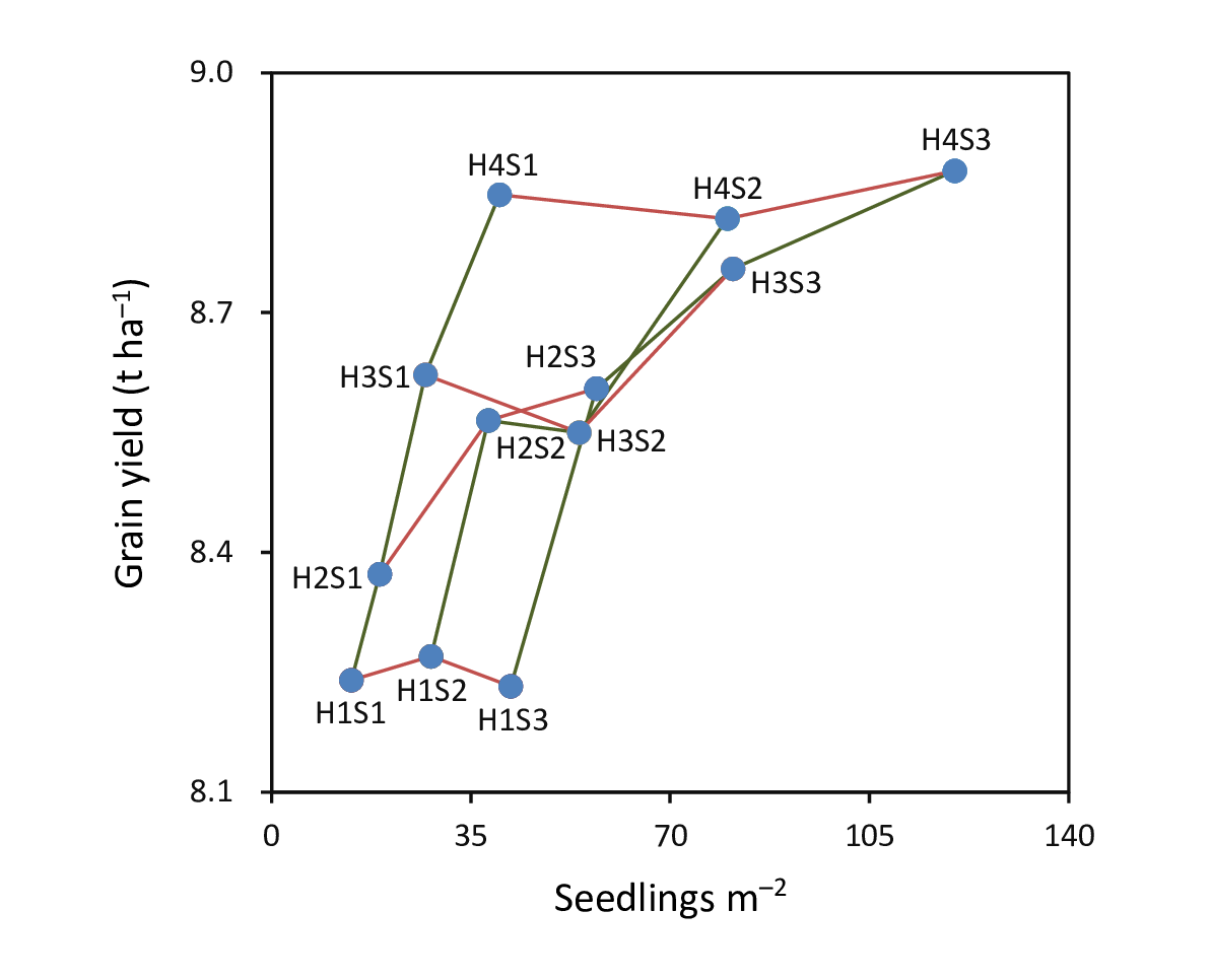 Figure 2. Grain yield and seedlings per m2 in hybrid rice grown under twelve combinations of hill density and seedlings per hill. H1, H2, H3, and H4 represent 14, 19, 27, and 40 hills per m2, respectively. S1, S2, and S3 represent 1, 2, and 3 seedlings per hill, respectively. Each data point is the mean across two sites and two years. Data were obtained from Xie et al. (2015).