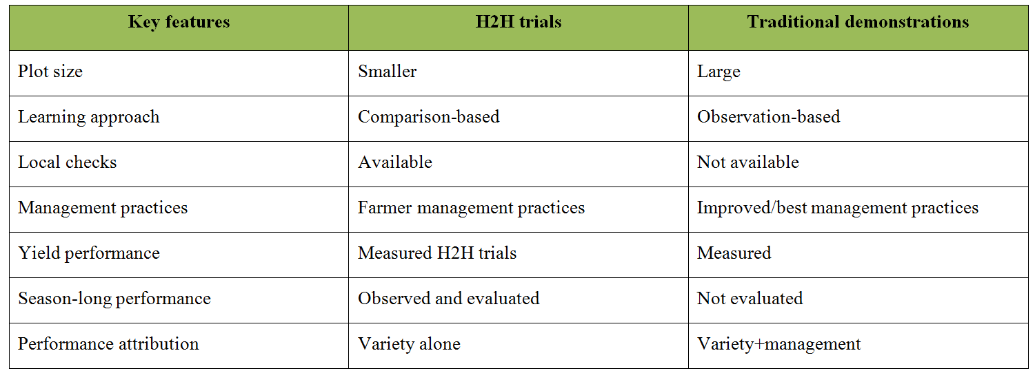 Table 1. Differences between H2H trials and traditional crop demonstration trials.